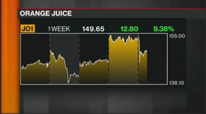 Orange juice futures