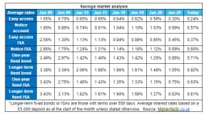 UK savings rates