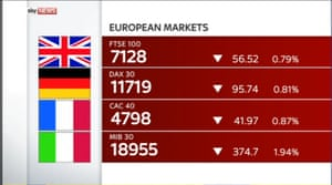 European markets, 1.45pm GMT
