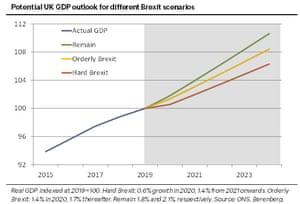 UK GDP forecasts under different Brexit scenarios