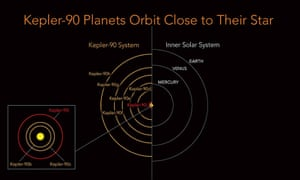 "Kepler-90 is a sun-like star, but its eight planets are scrunched into the equivalent distance of Earth to the sun. The inner planets have extremely tight orbits with a ""year"" on Kepler-90i lasting only 14.4 days."