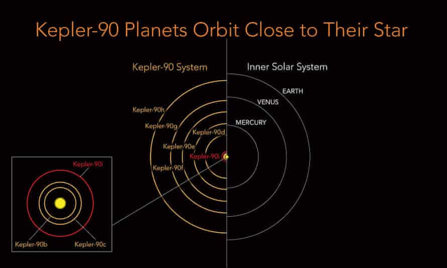 """Kepler-90 is a sun-like star, but its eight planets are scrunched into the equivalent distance of Earth to the sun. The inner planets have extremely tight orbits with a """"year"""" on Kepler-90i lasting only 14.4 days."""