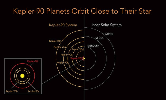 Nasa find first alien solar system with as many planets as our own nasa find first alien solar system with as many planets as our own science the guardian ccuart Gallery