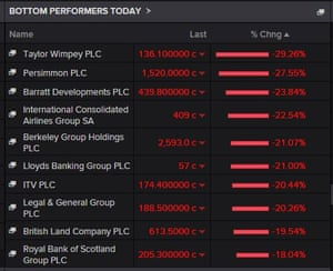 Top fallers on the FTSE 100