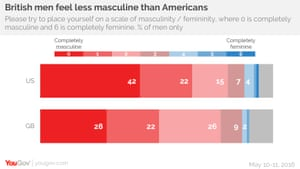 Masculinity in the UK and US