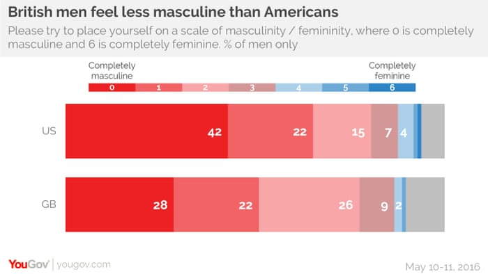 Masculinity in America v the UK: which country has the manliest men