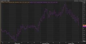 Portuguese 10-year bond yields