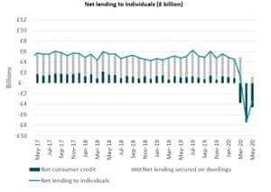 UK net lending
