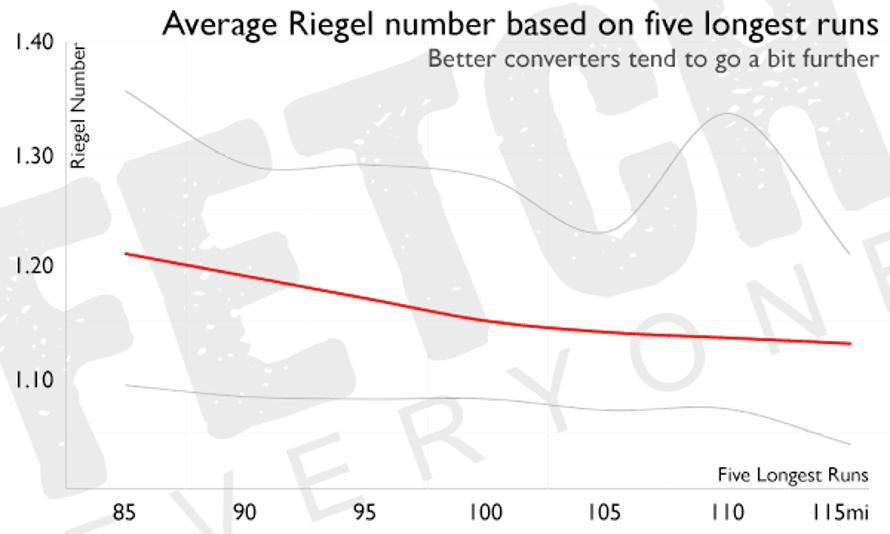 Average Reigel number based on five longest runs.