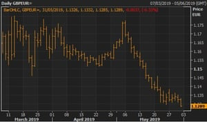 The pound has fallen steadily against the euro during May.