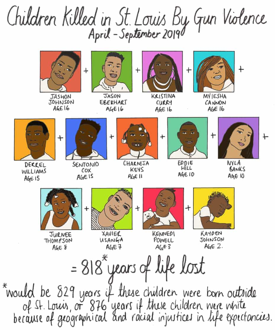 Children killed in St Louis by gun violence from April to September 2019.