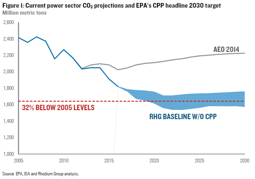 US power sector carbon dioxide emissions projections without the Clean Power Plan in place.
