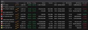 Asia-Pacific stock markets, November 03 2020