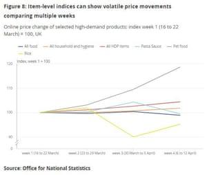 UK inflation since the coronavirus lockdown