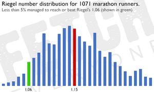 Riegel number distribution for 1,071 marathon runners.