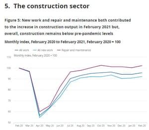 UK construction data