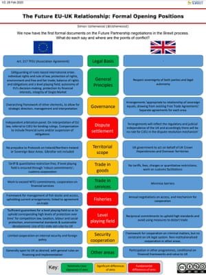 How UK and EU negotiating positions compare