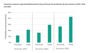 How teachers rate their probability of leaving profession - pre- and post-Covid