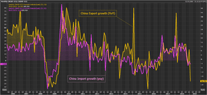 Chinese imports and exports