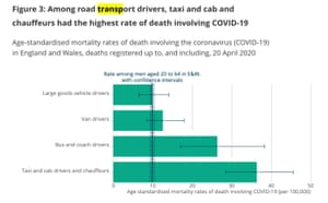 Coronavirus death rates amongst drivers, compared to working-age male average