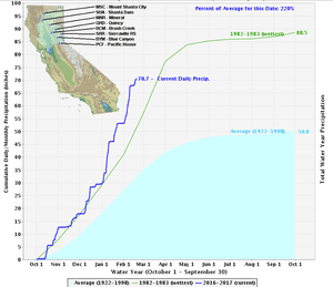 Northern California Sierra precipitation - average, previous wettest year, and 2016-2017.