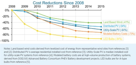 Cost reductions in five key clean technologies since 2008.