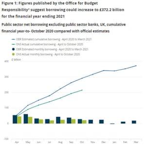 UK public finances, to October 2020