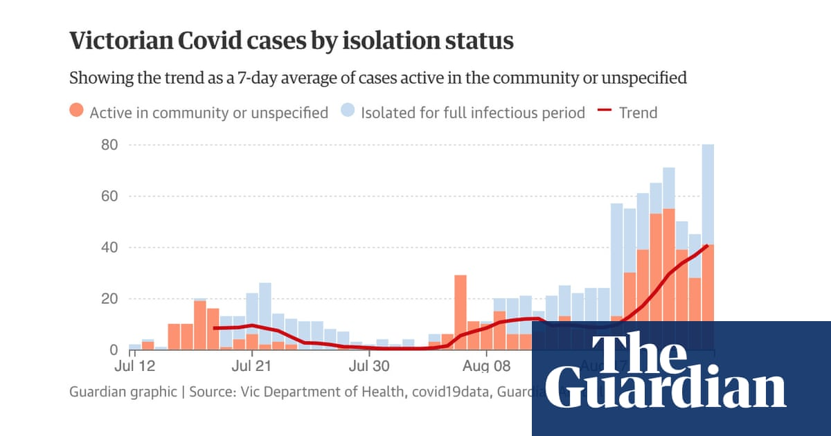 Victoria Covid hotspots: full list of Melbourne and regional Vic coronavirus exposure sites and trend in cases