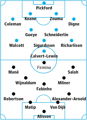 Everton v Liverpool: Probable starters in bold, contenders in light.