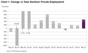 The ADP survey of private payrolls