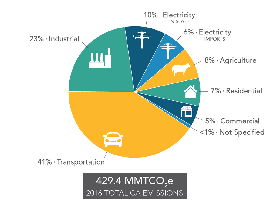 California greenhouse gas emissions by sector.