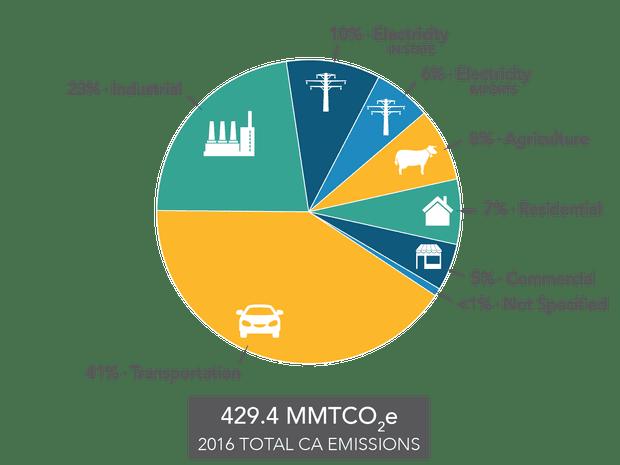 CA emissions pie chart