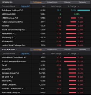 The top movers on the FTSE 100, February 28 2020