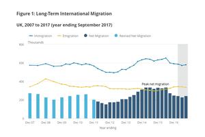 Net migration figures
