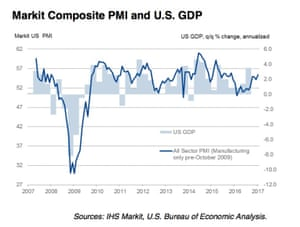 US composite PMI and GDP
