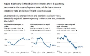 داده های بیکاری انگلیس ، Q1 2021