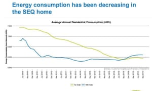 Energex chart: Energy consumption SEQ