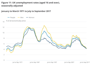 ...leaving the unemployment rate at its lowest since the mid-1970s