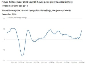 UK house prices to December 2020