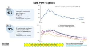Hospital figures
