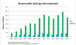 Energy investments.