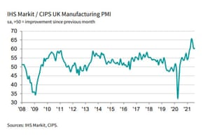 UK manufacturing PMI to August 2021