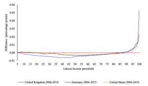 The hockey stick pattern in selected high-income countries
