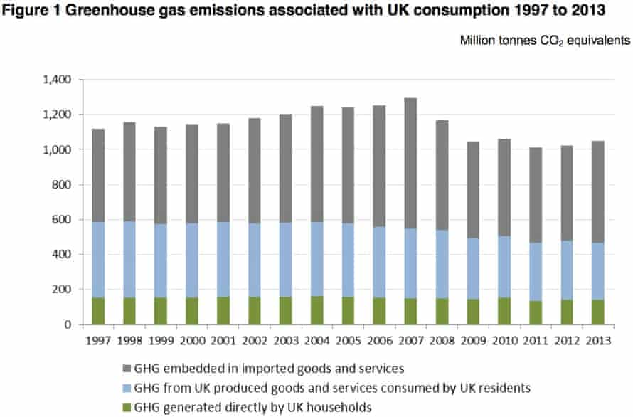 Greenhouse gas emissions associated with UK consumption 1997 to 2013