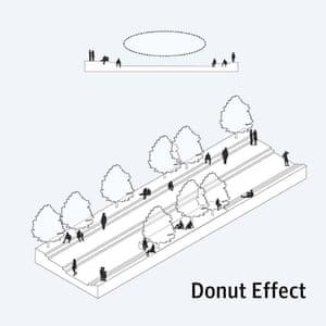 Donut effect