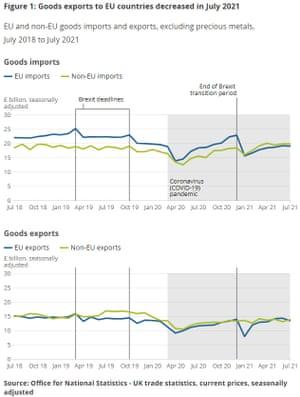 UK trade data to July 2021