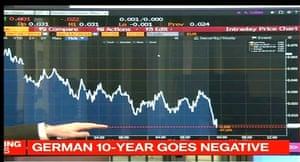 German 10-year bund yields.