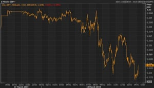 Sterling has weakened against the US dollar on Monday.