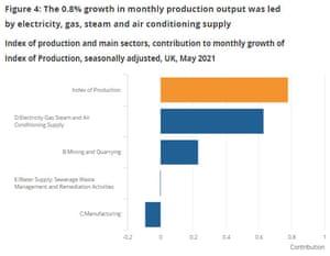 UK industria production