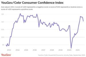 YouGov/Cebr consumer confidence index